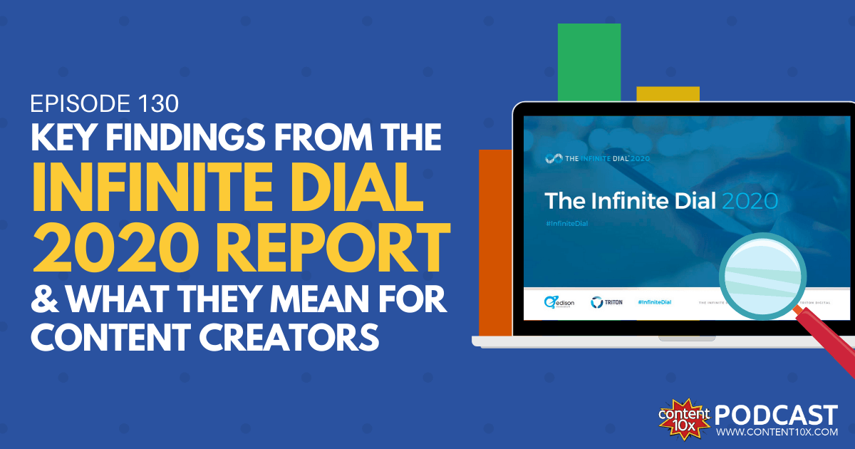 Key Findings from The Infinite Dial 2020 Report & What They Mean for Content Creators - Content 10x Podcast