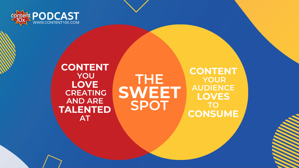 Creating great content is all about finding the sweet spot between what you're good at, what you enjoy, and what your audience like ¬– and then sharing it where they are.