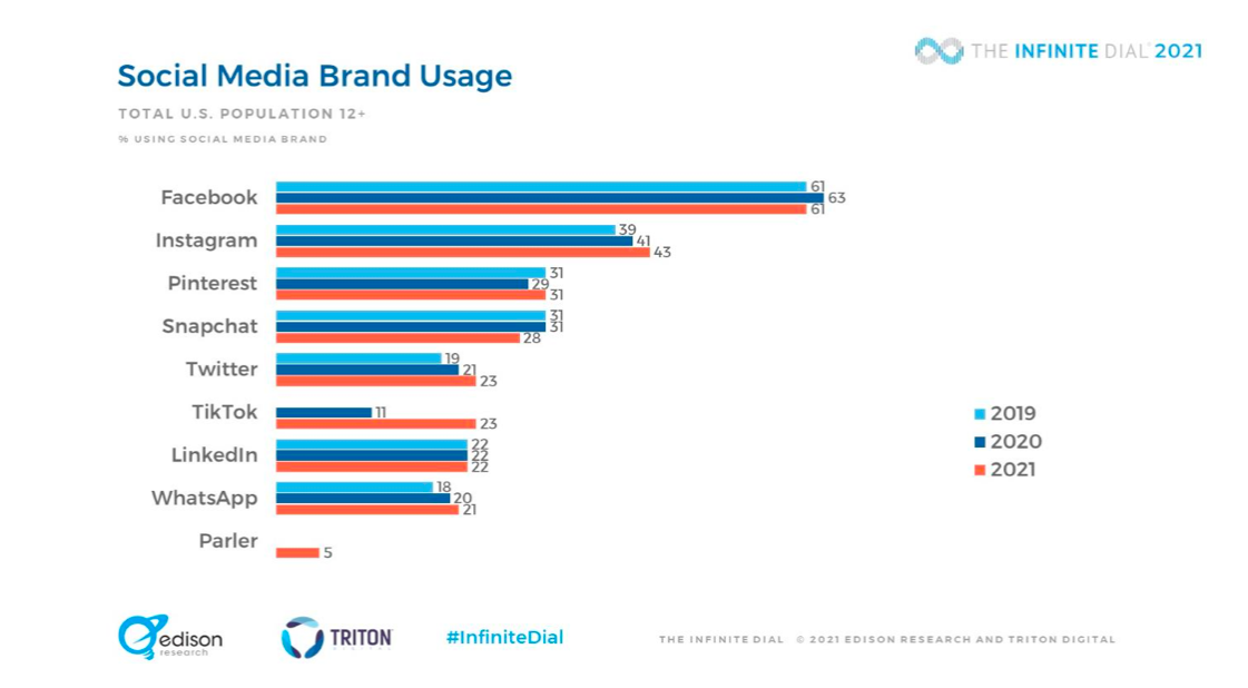 % of the U.S. population's social media brand usage in 2019, 2020, and 2021