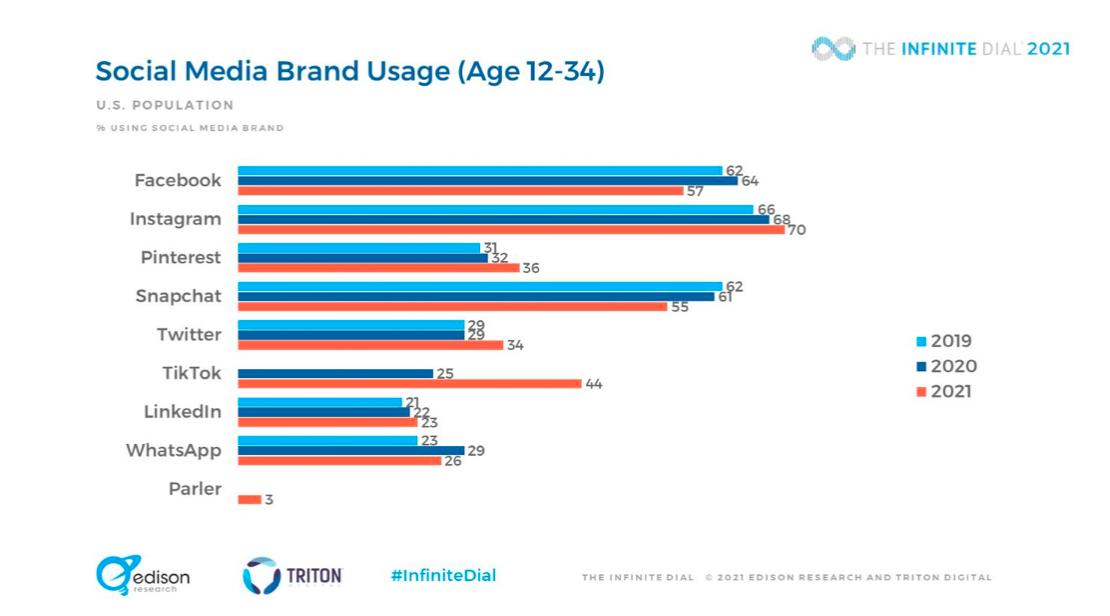 % of the U.S. population age 12-34's social media brand usage