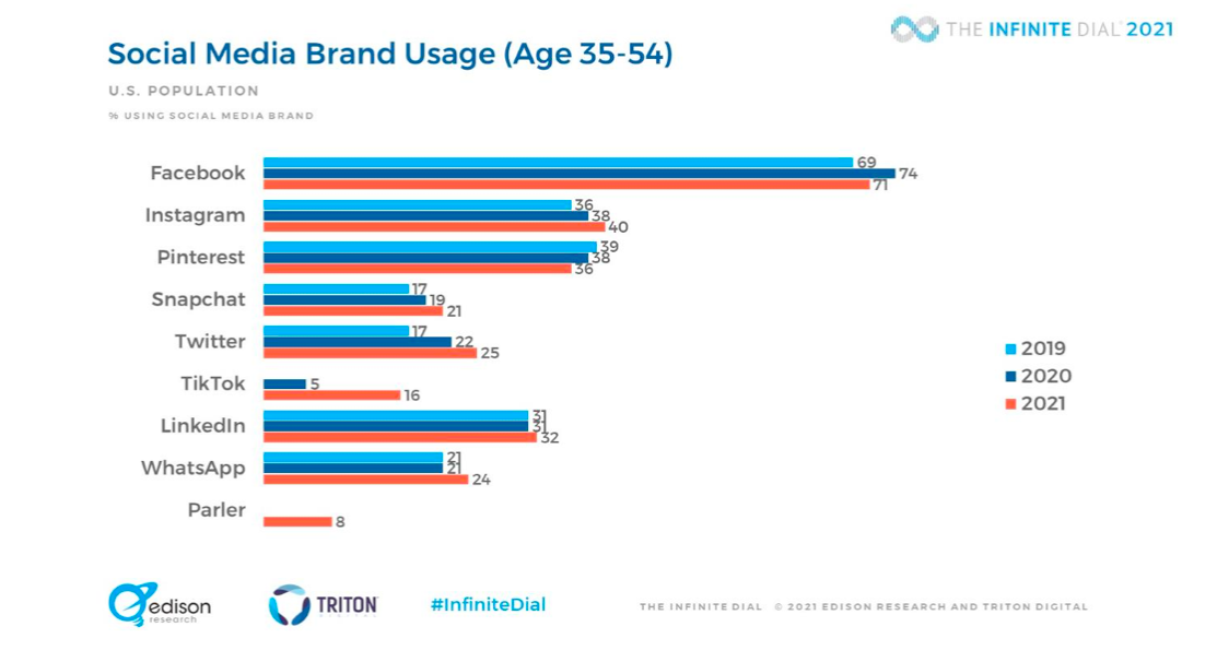 % of the U.S. population age 35-54's social media brand usage