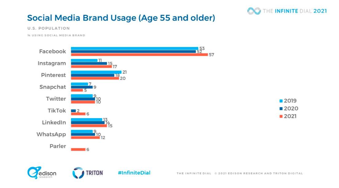 % of the U.S. population age 55+'s social media brand usage