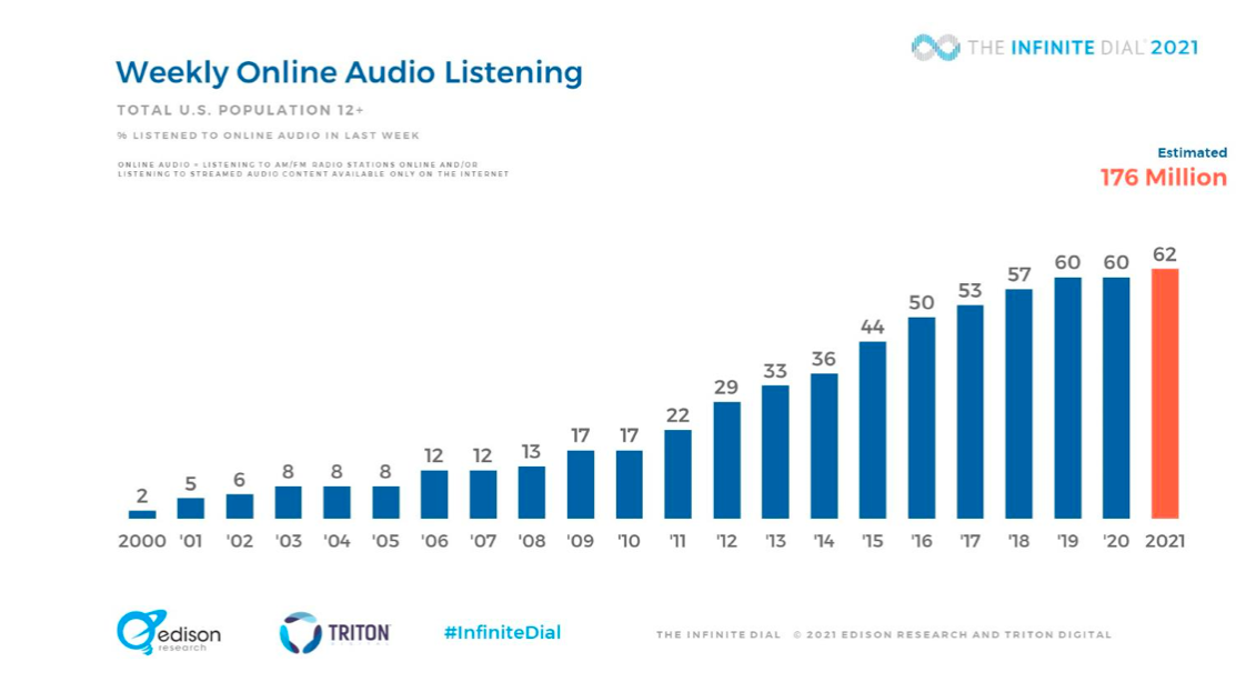 % of the U.S. population who listen to online audio weekly is steadily rising