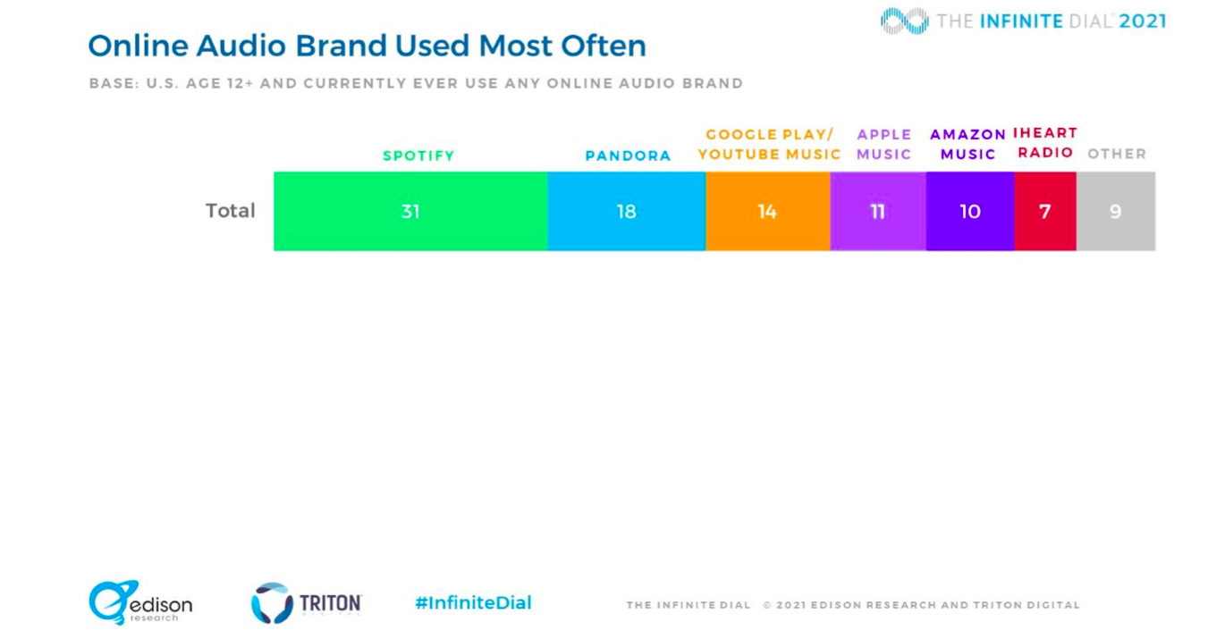 Spotify is the most popular online audio brand with 31% of the listenership