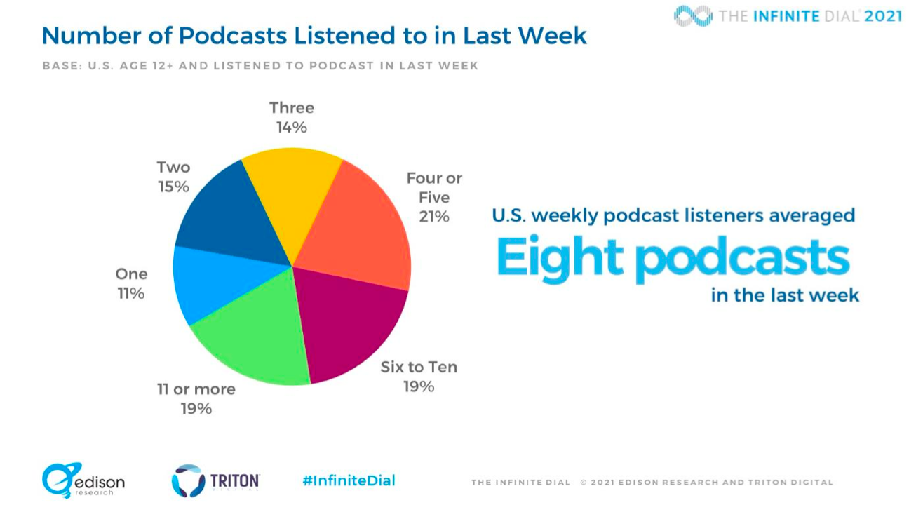 On average, people listen to 8 podcast episodes per week. Could yours be one of them?